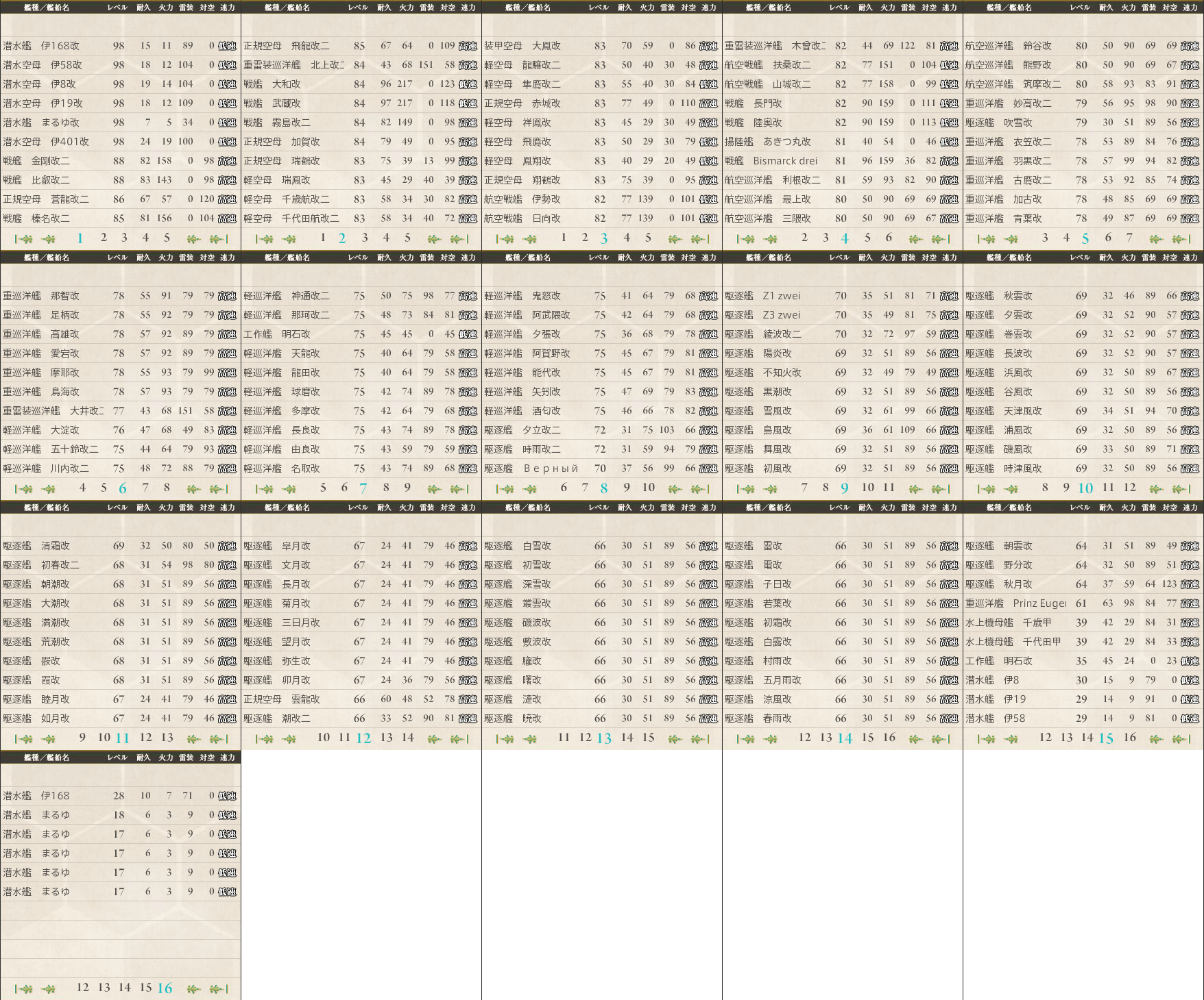 data.kancolle.levelsort.20141214.png