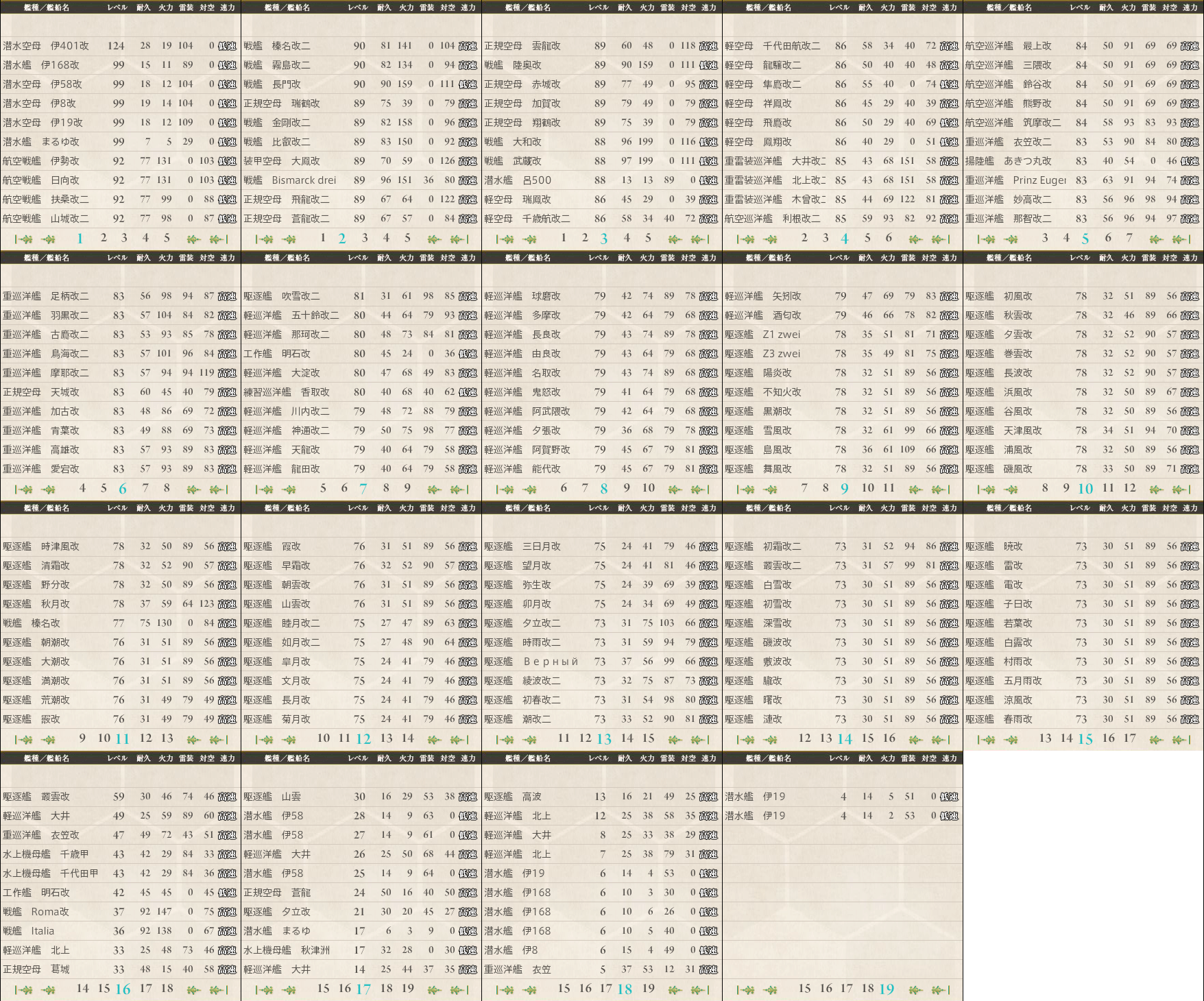 data.kancolle.levelsort.20150517.png