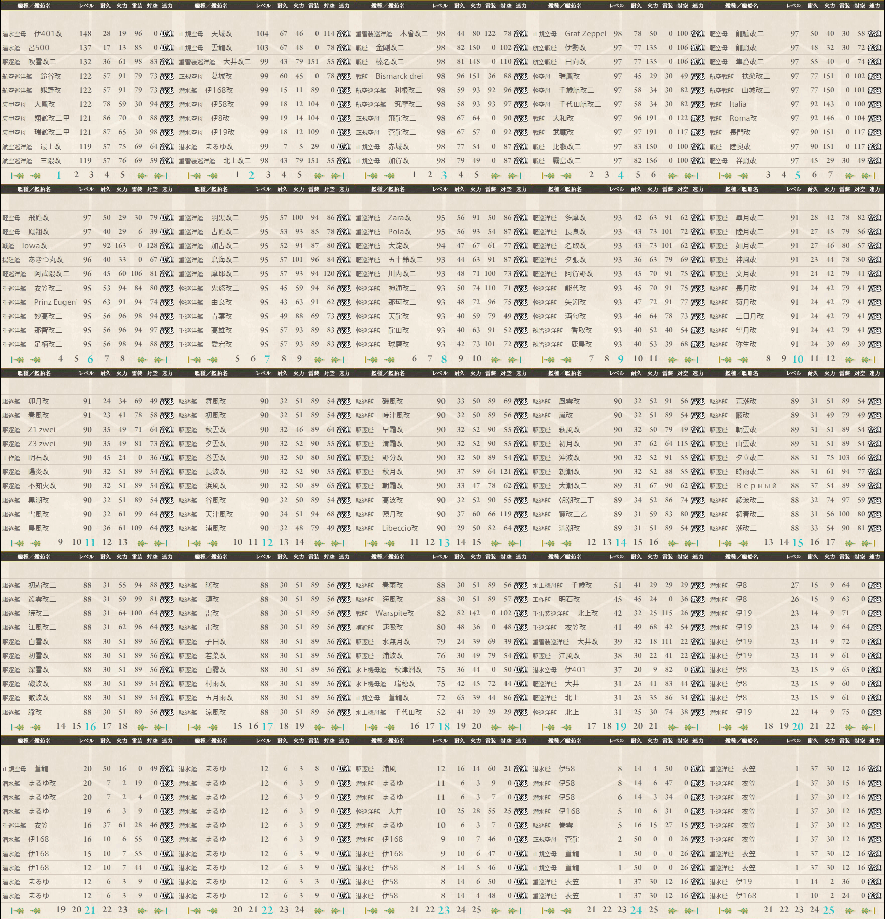 data.kancolle.levelsort.20161113.png
