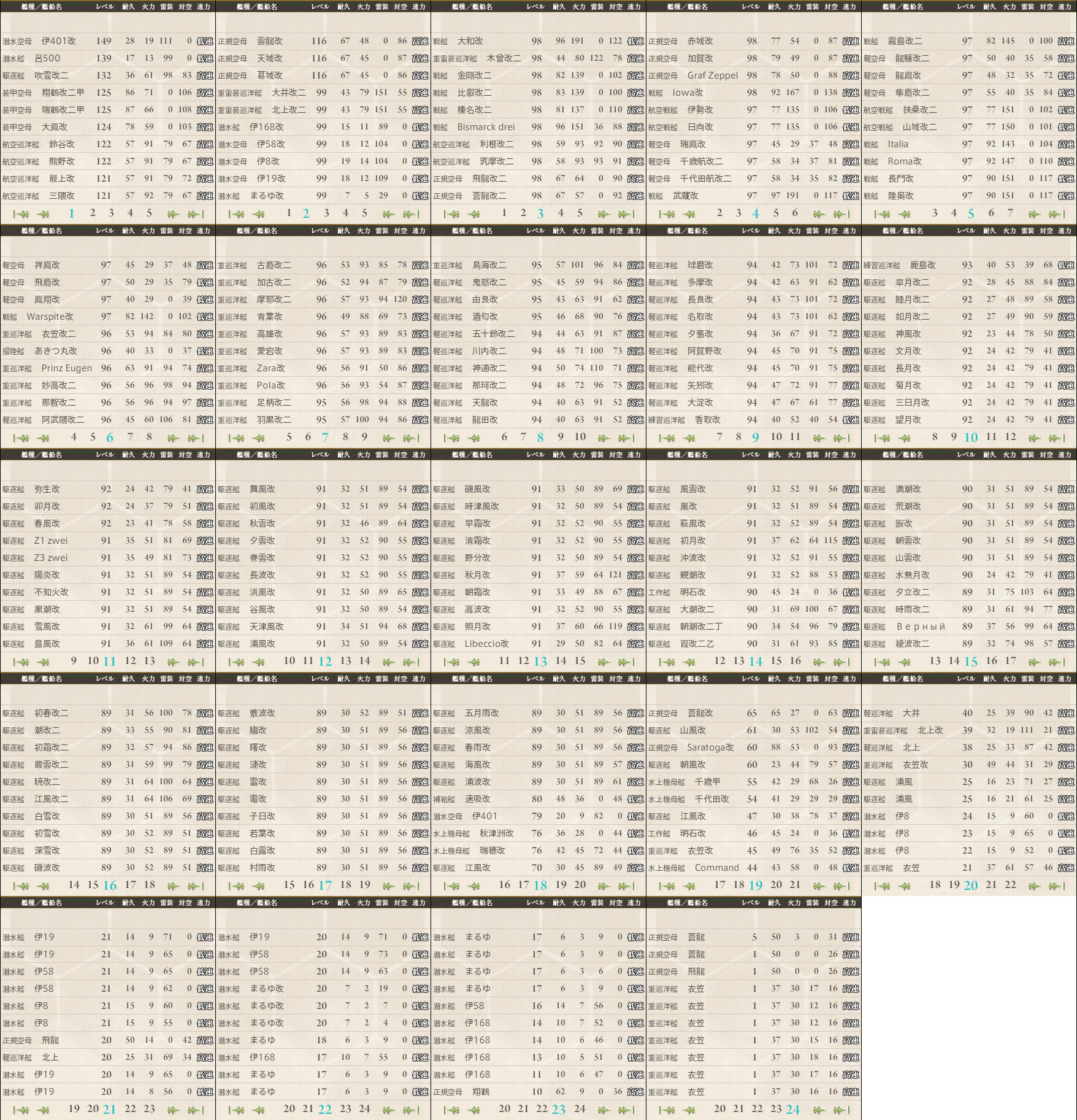 data.kancolle.levelsort.20170122.png